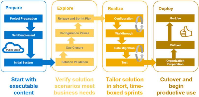 SAP Activate Methodology
